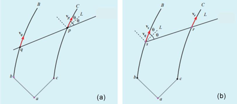 Figura 2. Diagrammi spaziotemporali che mostrano che sia OB che OC devono ammettere che la corda si rompe. 2(a) OC giudica che l'astronave B si allontana sempre più (andando indietro). vp, infatti, è più inclinato verso la linea L della velocità della luce del cono di luce rispetto a vq. Ossia, vp è maggiore di vq. 2(b). OB giudica che OC si allontana sempre più in avanti. Infatti, vr è più inclinato verso il cono di luce L di quanto non sia vs, ossia vr è maggiore di vs.