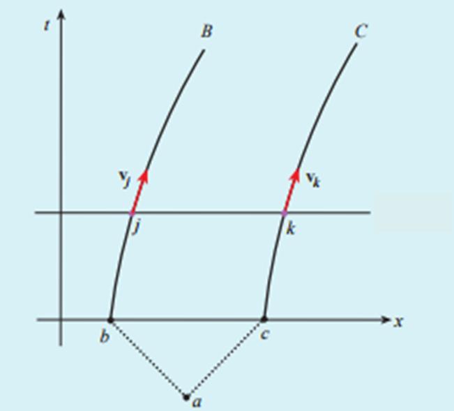 Figura 3. Diagramma spaziotemporale che mostra come OA giudichi che la distanza tra B e C rimanga costante, nel suo sistema di riferimento, a causa del parallelismo tra i vettori vj e vk.