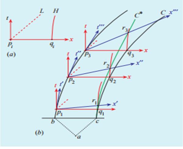 Figura 4. Diagramma spaziotemporale che mostra il percorso C* che l'astronave C dovrebbe seguire per mantenere la corda tesa, senza spezzarla. 4a) Il diagramma di calibrazione. 4(b) La costruzione di C* attraverso gli eventi ri che si mantengono a distanza costante dagli eventi pi di B, in successivi sistemi di riferimento inerziali istantanei.