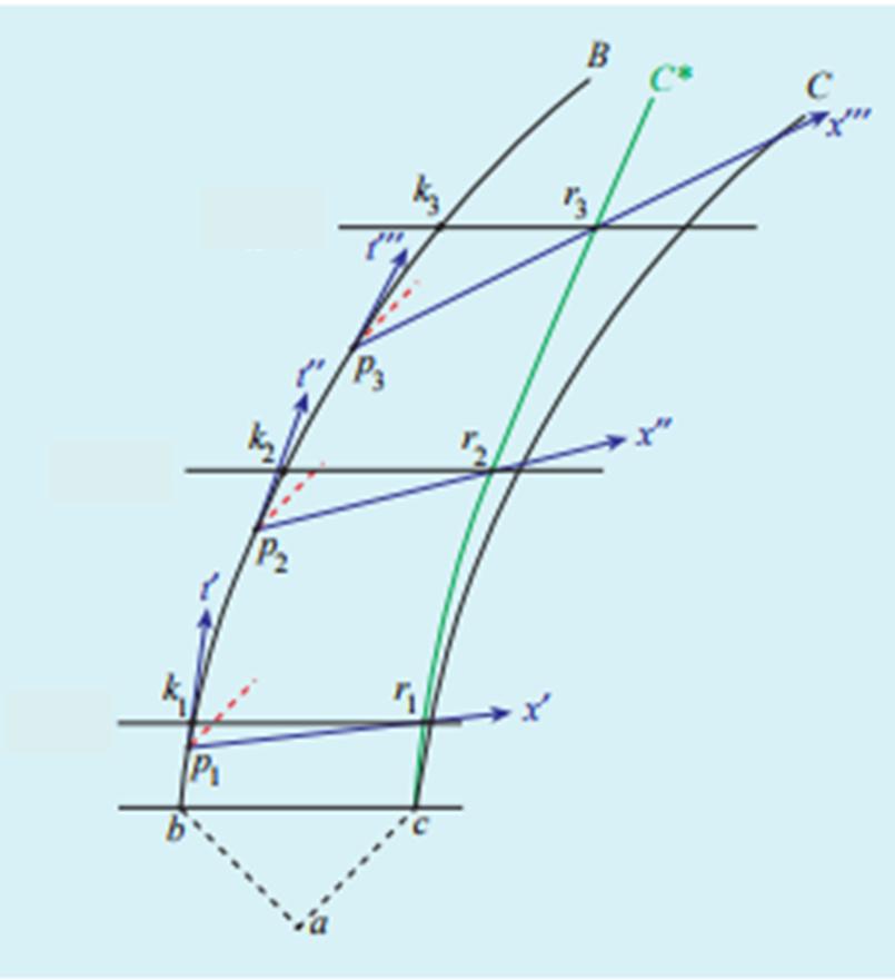 Figure 5. Il diagramma spaziotemporale che mostra la traiettoria C*, senza riportare il diagramma di calibrazione. La separazione spaziale ri ki tra le astronavi, nel sistema in quiete K, continua a diminuire (all'aumentare del tempo proprio di OA), se misurato lungo le linee di simultaneità relative al sistema K di OA.