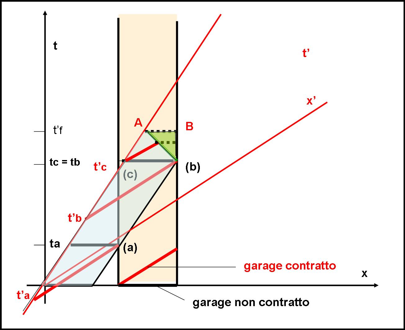 garagenew