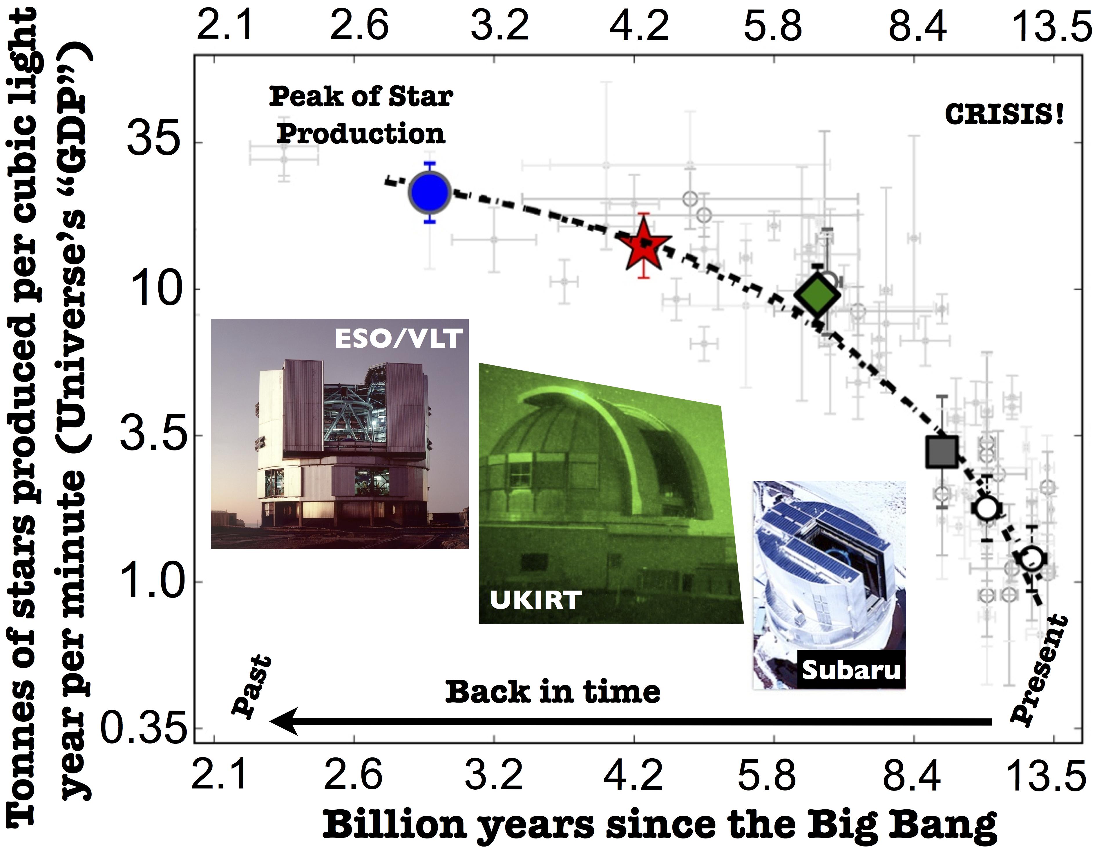 """Il prodotto interno lordo dell'Universo in funzione del tempo. Rappresentazione di tipo """"economico"""" del tasso di formazione stellare, dato in termini di tonnellate di materia stellare prodotta per anno luce cubico al minuto. Proprio una specie di """"prodotto interno lordo"""" dell'Universo. Come si vede molto bene, vi è stato un crollo del 97% dal """"boom"""" di undici miliardi di anni fa. Fonte: D. Sobral."""