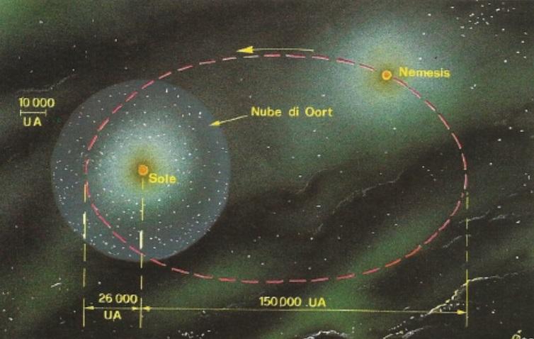 orbita-nemesis