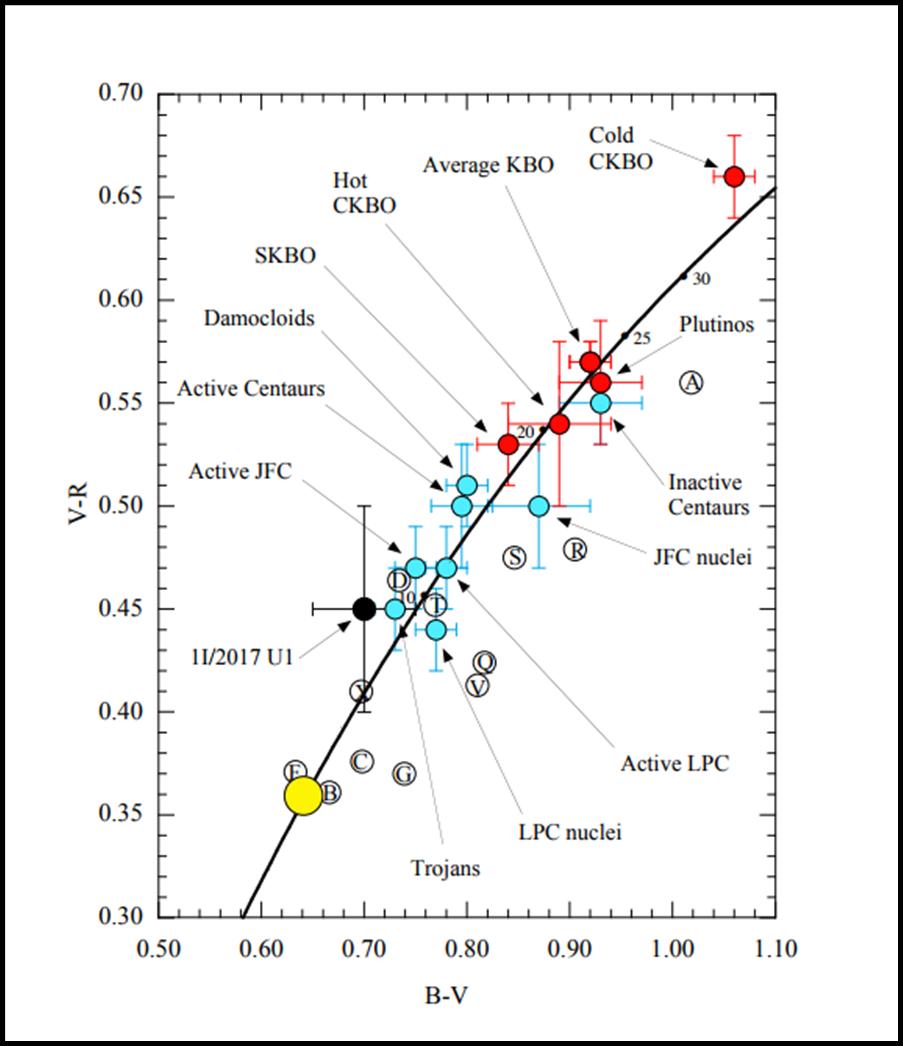 Indici di colore di vari tipi di corpi minori del sistema Solare. L'alieno si colloca molto bene tra gli asteroidi troiani, ma non tra i transnettuniani. Fonte: J. Lewitt et al.