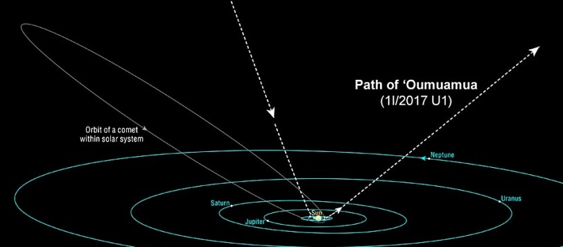 Categorie  Corpi minori Tags  asteroide alieno 97f70c044d6d