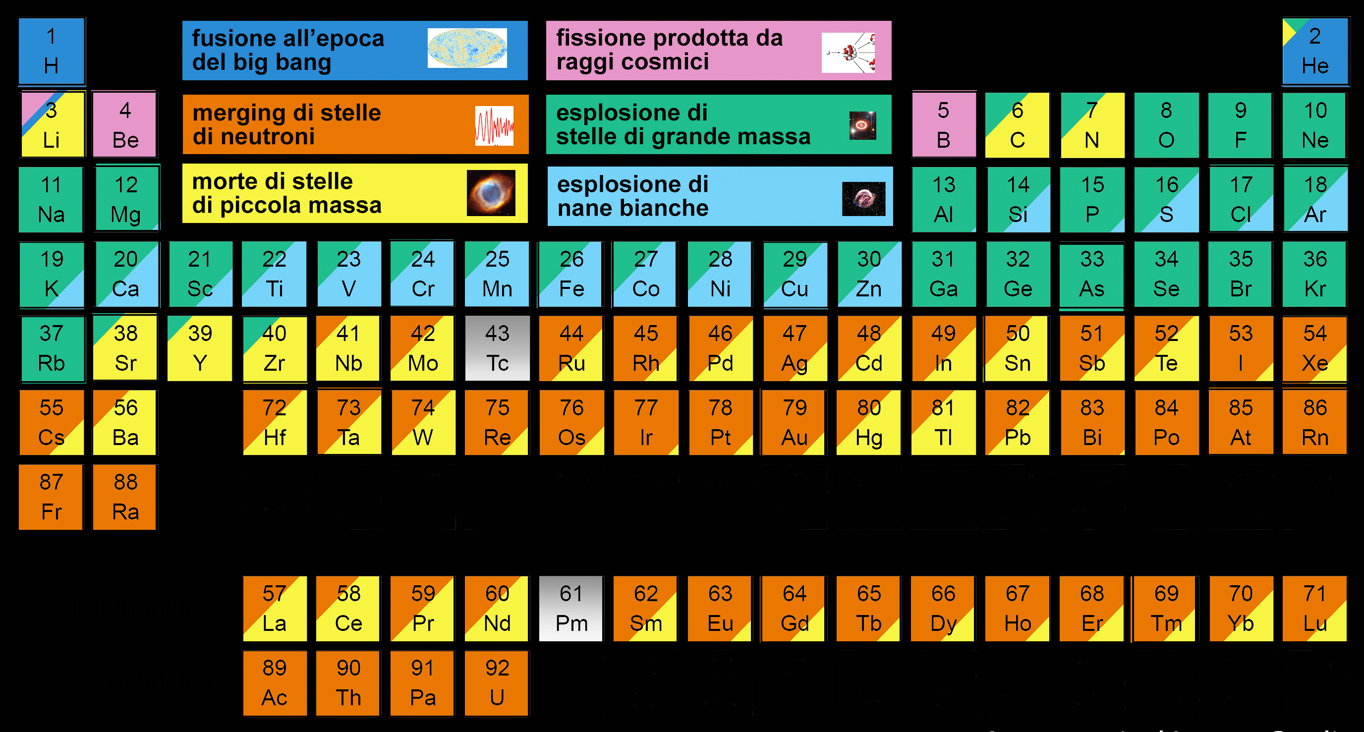 periodic_table_it