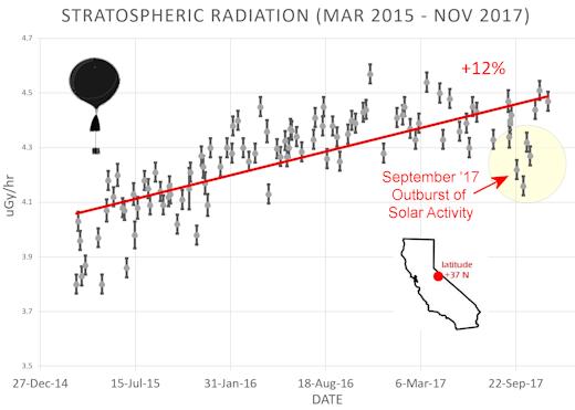 stratosphere_29nov17_strip
