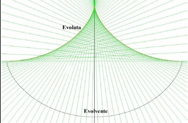evolvente_evoluta