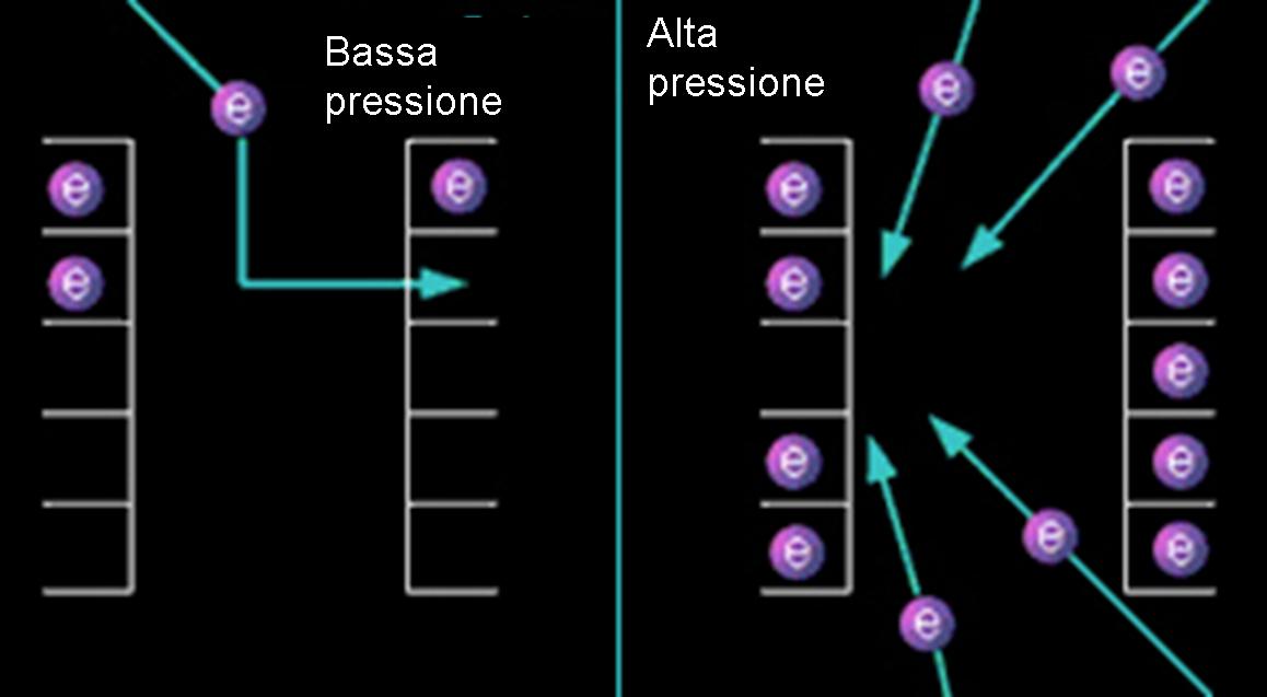 A sinistra, in regime di bassa pressione, gli elettroni si sistemano negli orbitali più alti. A detrsa, quando la pressione cresce troppo cercano di occupare tutti gli orbitali a bassa energia, ma il principio di Pauli è severissimo.
