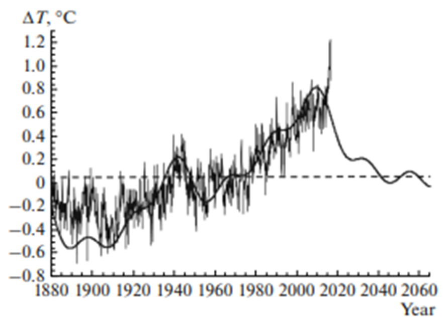 La linea continua segue il modello basato sui periodi trovati nell'intervallo di tempo analizzato.