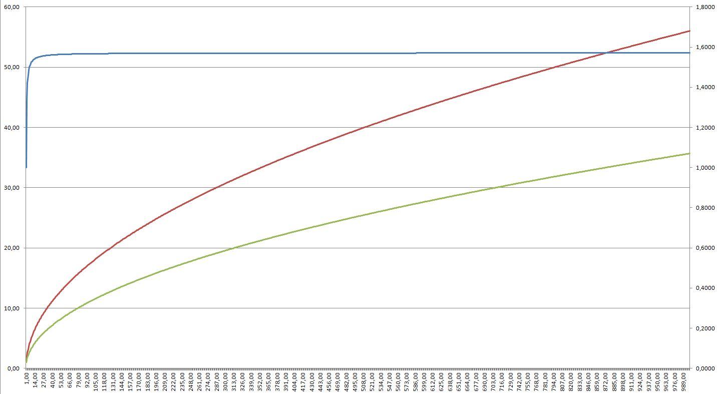 grafico ottenuto con Excel