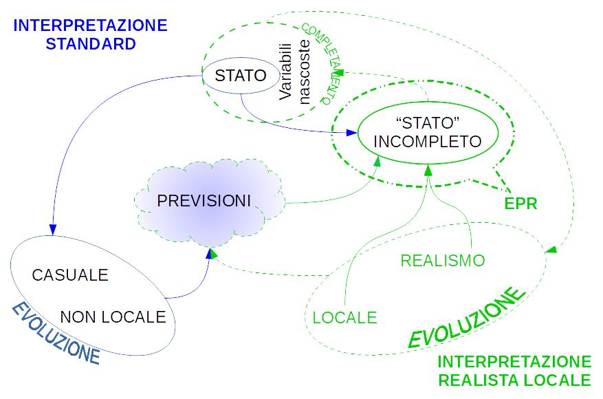 EPR ed interpretazione standard
