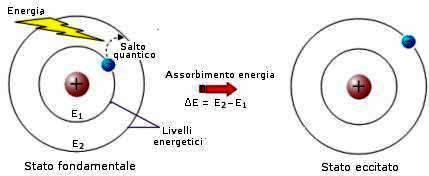 atomo-bohr