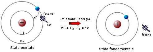 atomo-bohr2
