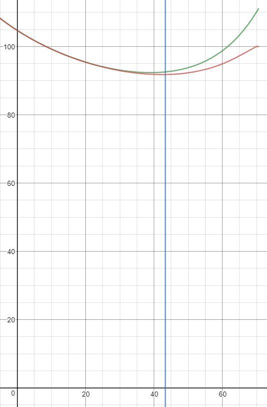 grafico funzioni p(teta)
