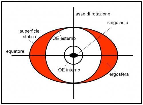 Visione equatoriale di un buco nero di Kerr (rotante)