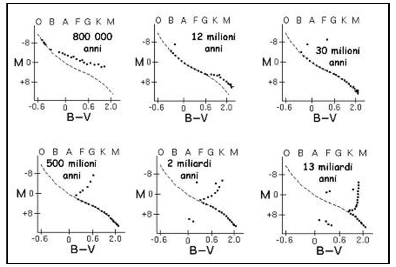 Figura 7. Il primo diagramma in alto a destra è giovanissimo: molte stelle devono ancora arrivare nella sequenza principale. Nella seconda, vi sono ancora stelle di pre-sequenza, mentre la prima gigante sta lasciando la sequenza principale. Nella terza, tutte le stelle sono entrate in società e quelle che ne escono aumentano. Questi tre diagrammi sono tipici degli ammassi aperti (molto giovani). Nella parte bassa, si vedono ammassi sempre più vecchi (gli ultimi due globulari). Nell'ultimo siamo a 13 miliardi di anni e in sequenza principale sono restate le nane rosse...