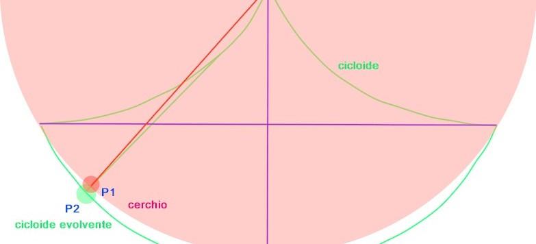 cicloide e pendolo