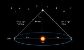 Il metodo della parallasse per misurare la distanza di una stella. Credito: ESA / ATG medialab