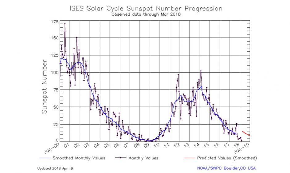 SolarCycle_graphic