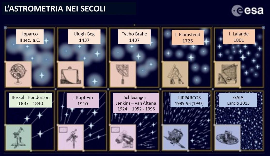 Astrometria-nei-secoli
