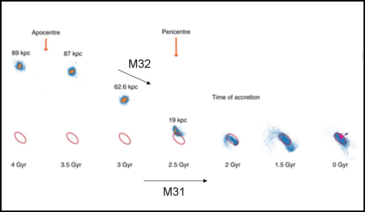 La cronologia dell'incontro tra M32 e M31 elaborata al computer. Fonte: R. D'Souza e E. F. Bell, Nature Astronomy, 2018