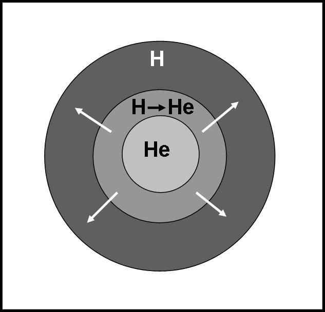 Il Sole si contrae e permette allo strato attorno al nucleo inerte di elio di accendersi