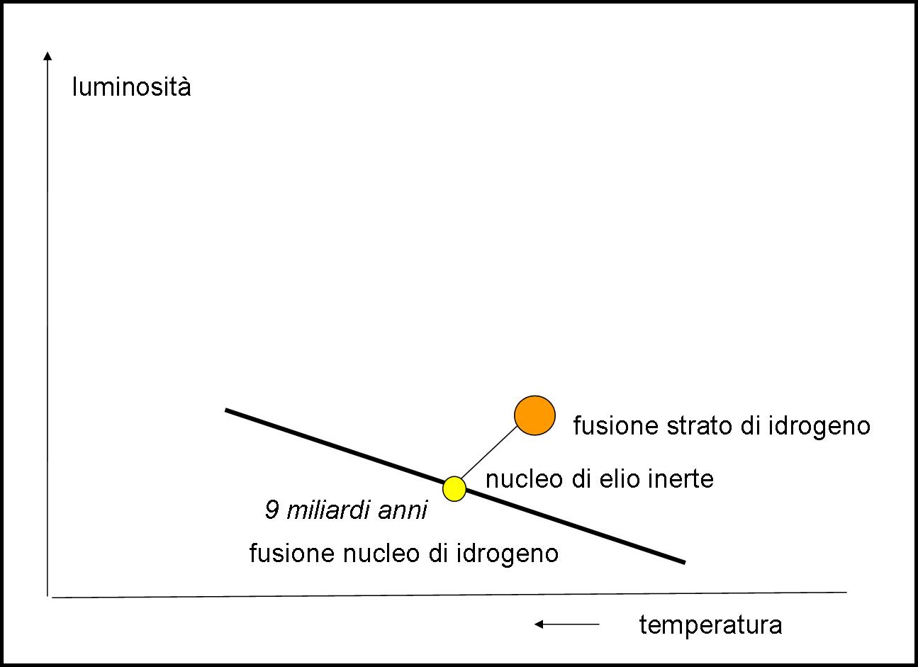 Il Sole ha lasciato la sequenza principale e inizia a gonfiarsi a mentre la temperatura superficiale diminuisce