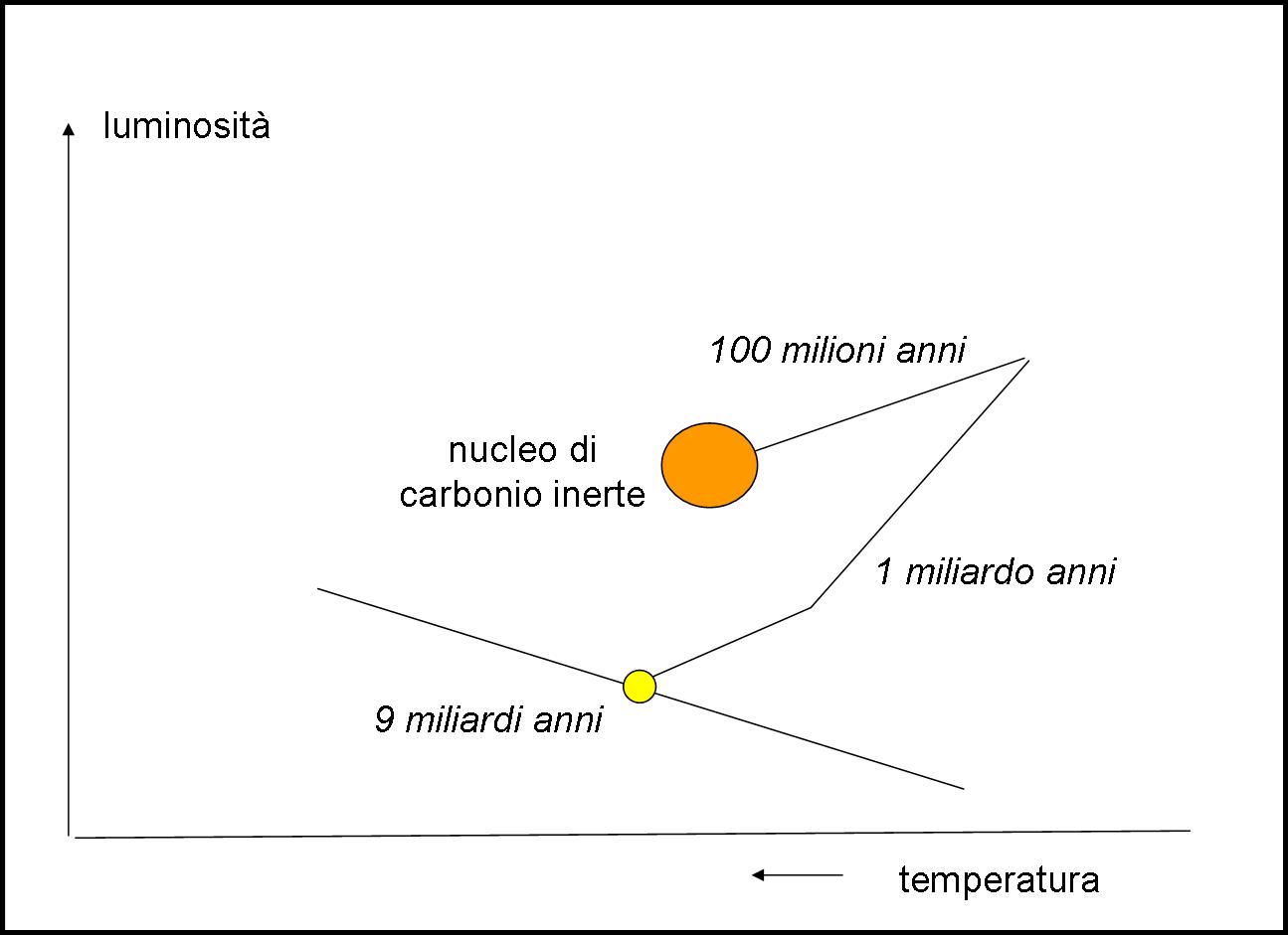 Il sole torna sui suoi passi, ma la situazione è sempre più critica, dato che l'elio si trasforma velocemente in carbonio