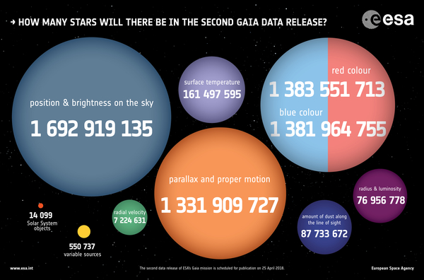 Gaia_DR2_numbers_600w