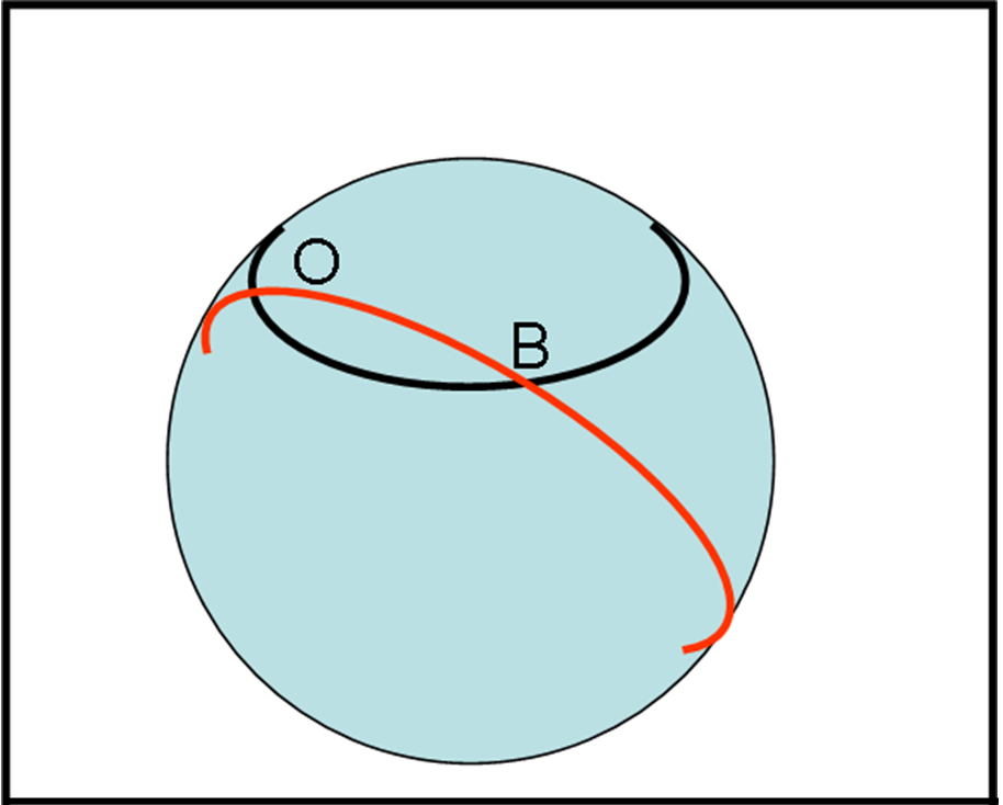 Figura 12: OB, misurato lungo un cerchio massimo, è un segmento di retta. OB, misurato su un parallelo, no.