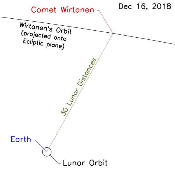 Geometria del passaggio ravvicinato alla Terra