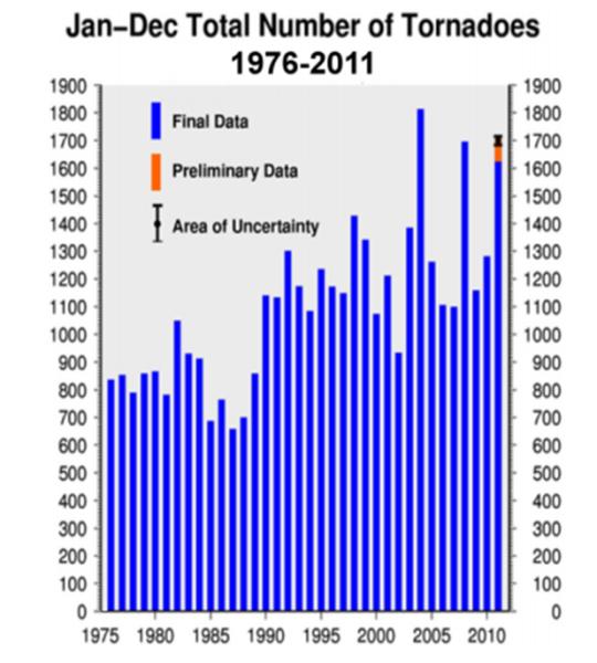 Il grafico di Wikipedia, tagliato brutalmente al 1976.