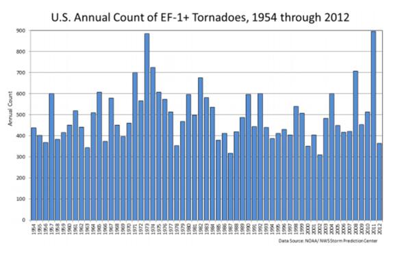 Il plot ella NOOA contenente solo i tornado F1-F5 (escludendo solo gli F0 carichi di una pesantissimo effetto di selezione).