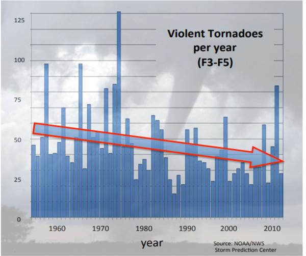 Il plot originale della NOAA dei tornado F3-F5