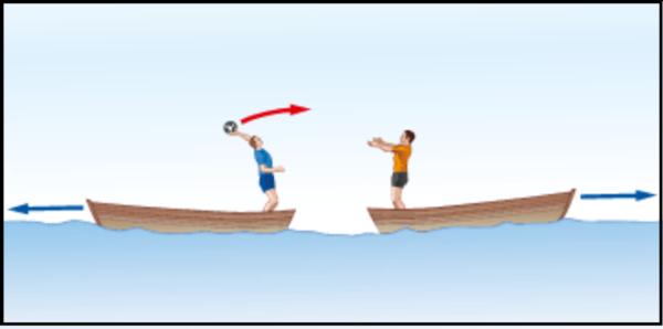 Figura 3. Due persone che si gettano una palla in piede su due barche illustraìno molto bene come hli elettroni si tengano a distanza attraverso un fotone virtuale. La palla è proprio il fotone che una volta lanciato causa una allontanamento delle due barche. Da lontano non si vede la palla e si nota solo l'allontanamento...