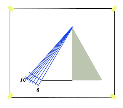 scala 1