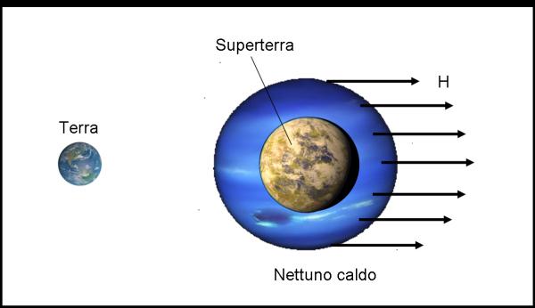 Da un Nettuno caldo a una superterra: basta uno spogliarello ben guidato dalla stella.