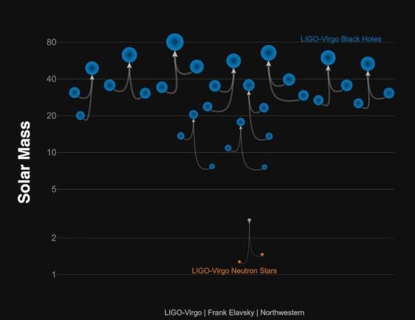 Fonte: LIGO-Virgo/Frank Elavsky/Northwestern
