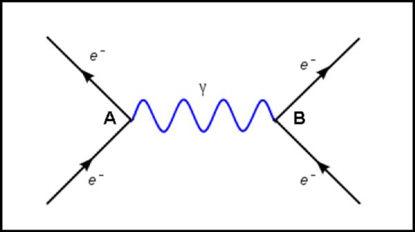 """Figura 4. Il celeberrimo diagramma di Feynman che illustra l'allontanamento di due elettroni per mezzo di un fotone """"virtuale"""". Per saperne di più, consultare la QED."""