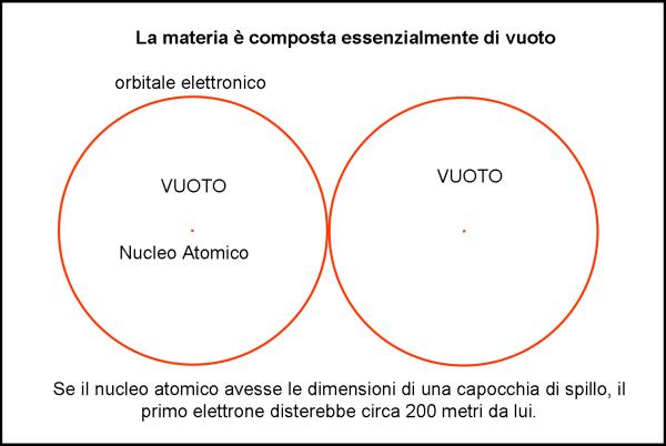 Figura 1. Il vuoto è materia o la materia è vuota?