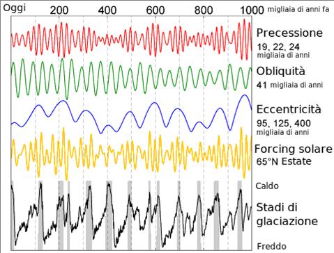 Variazione di vari parametri orbitali terrestri e loro influenza sulla intensità della radiazione solare e sui periodi di glaciazione