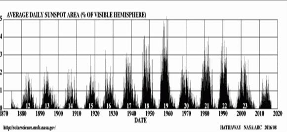 """I cicli solari a partire dal minimo di Maunder (piccola era glaciale). Si noti anche quello di Dalton (altro periodo di grande freddo) e l'abbassamento del ciclo intorno al 1970 (quando si temeva una nuova fase glaciale). L'ultimo ciclo non preannuncia niente di """"caldo"""" per i prossimi decenni."""