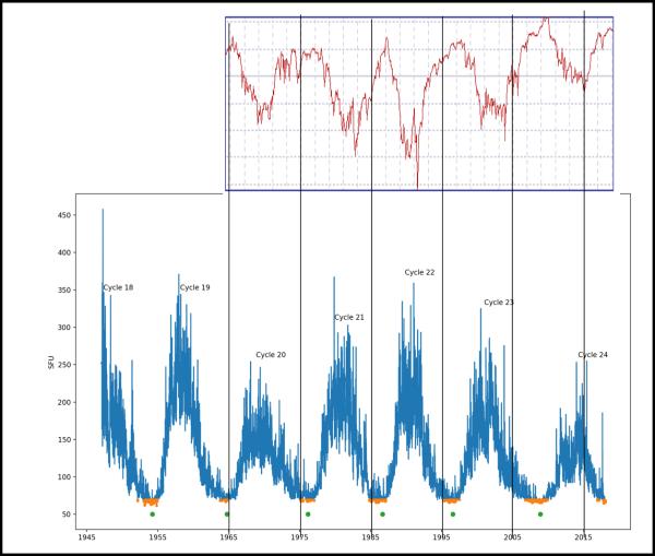 monitoraggio neutronico (in alto) e ciclo solare (n basso).