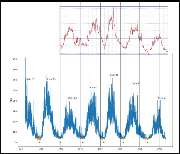 Come la figura preedente, ma invertendo il monitoraggio neutronico in modo da far coincidere minimi con minimi