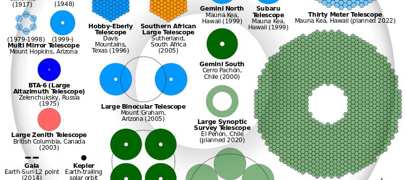 Comparison_optical_telescope_primary_mirrors.svg