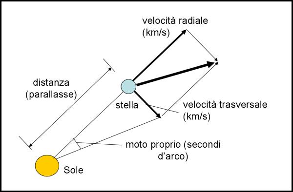 Velocità di una stella rispetto al Sole