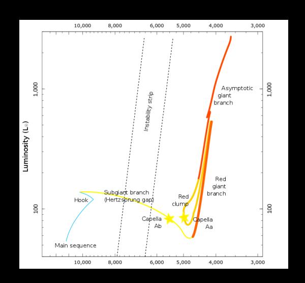 le due stelle più grndi del quartetto di Capella nel diagramma HR. Stanno per gonfiarsi ancora di più...