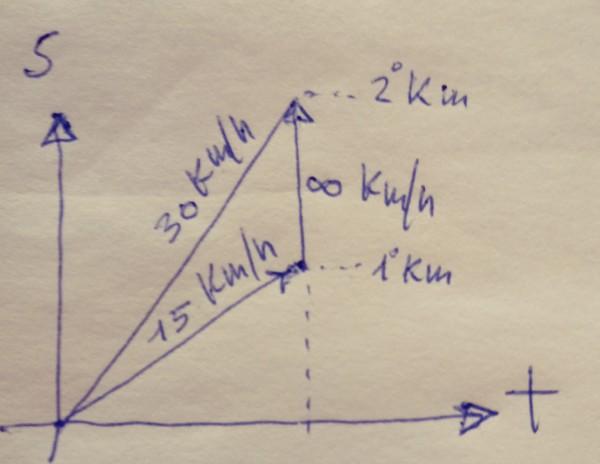 Einstein velocità auto in discesa (1)