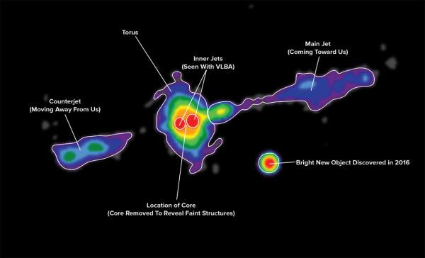L'immagine di Cygnus A ripresa dal VLA. Si nota molto bene la ciambella (toro) che circonda il buco nero molto attivo. Fonte: Carilli et al., NRAO/AUI/NSF